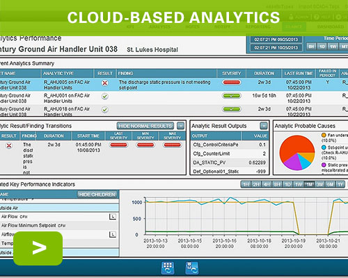 Cloud-Based Analytics